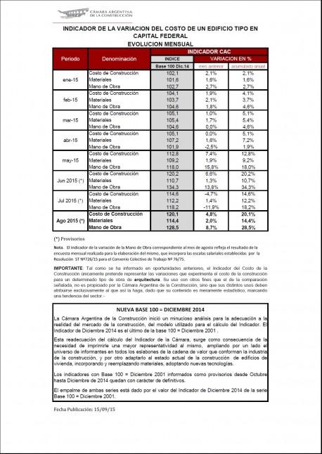 Indice de la Cámara Argentina de la Construcción - Mes de Agosto