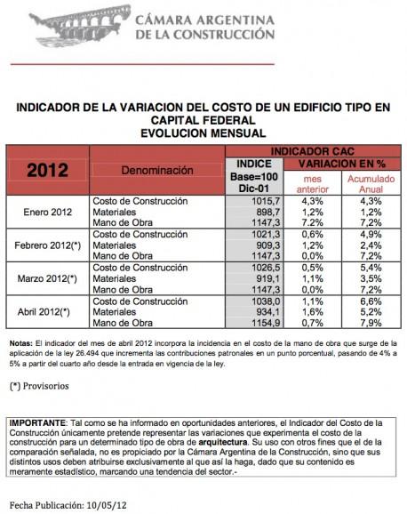 Indice CAC Abril 2012: 1038,00